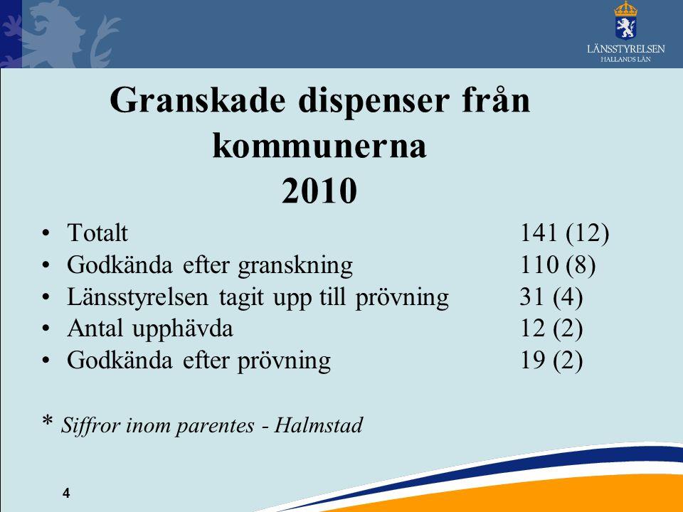 4 Granskade dispenser från kommunerna 2010 Totalt141 (12) Godkända efter granskning110 (8) Länsstyrelsen tagit upp till prövning31 (4) Antal upphävda1