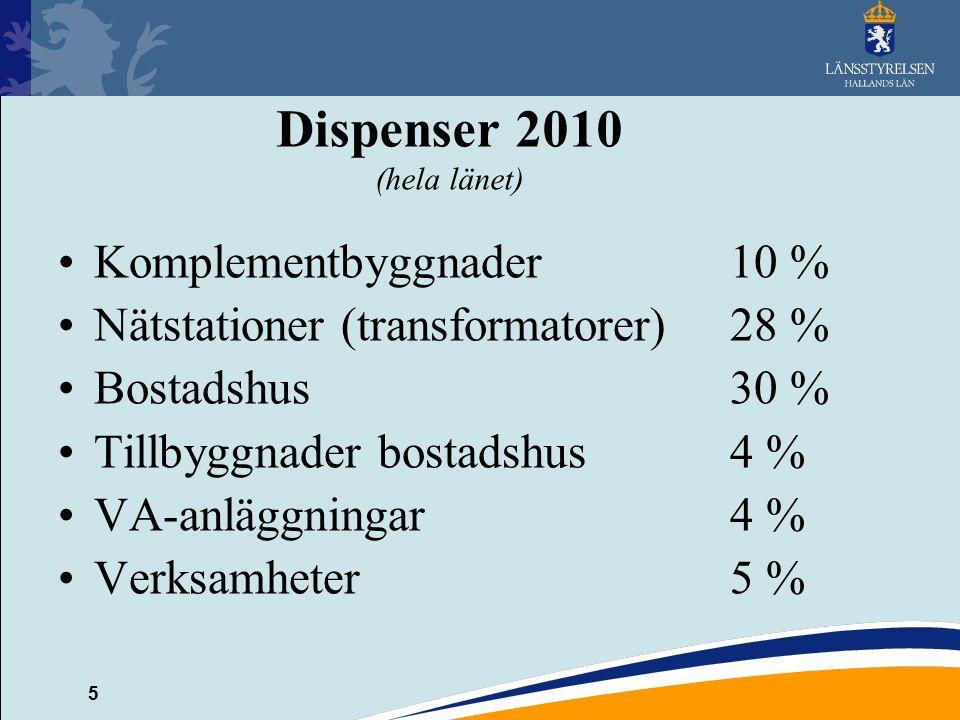 5 Dispenser 2010 (hela länet) Komplementbyggnader10 % Nätstationer (transformatorer)28 % Bostadshus30 % Tillbyggnader bostadshus4 % VA-anläggningar4 %