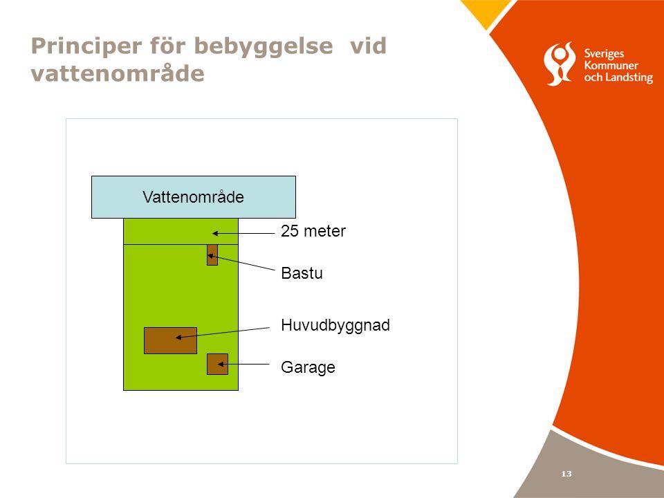 13 Principer för bebyggelse vid vattenområde Garage Bastu 25 meter Huvudbyggnad Vattenområde