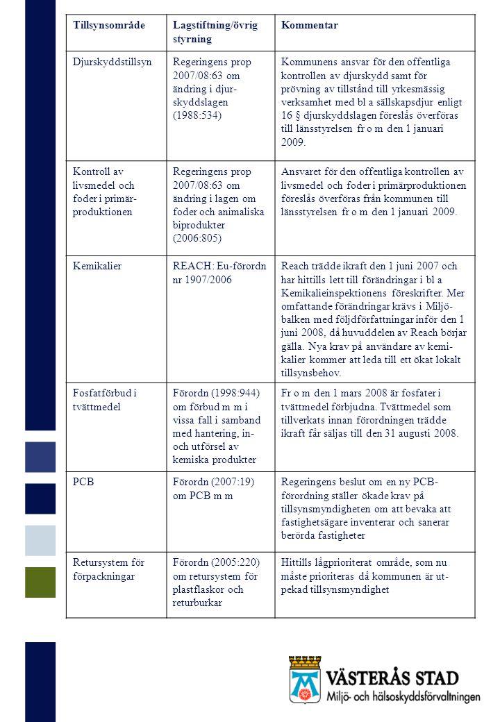 TillsynsområdeLagstiftning/övrig styrning Kommentar DjurskyddstillsynRegeringens prop 2007/08:63 om ändring i djur- skyddslagen (1988:534) Kommunens ansvar för den offentliga kontrollen av djurskydd samt för prövning av tillstånd till yrkesmässig verksamhet med bl a sällskapsdjur enligt 16 § djurskyddslagen föreslås överföras till länsstyrelsen fr o m den 1 januari 2009.