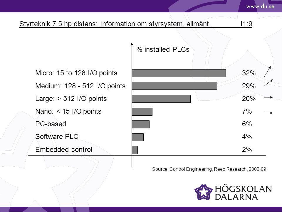 Styrteknik 7.5 hp distans: Information om styrsystem, allmänt I1:10 Total sales in 2004: 7'000 Mio € Source: ARC Research, 2005-10