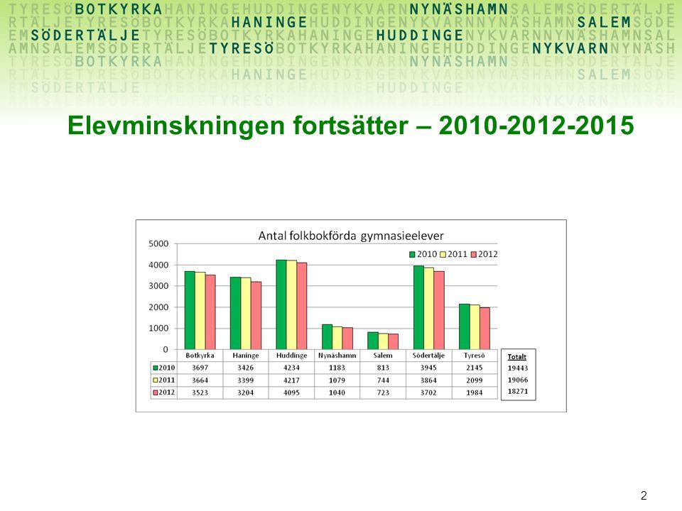 2 Elevminskningen fortsätter – 2010-2012-2015
