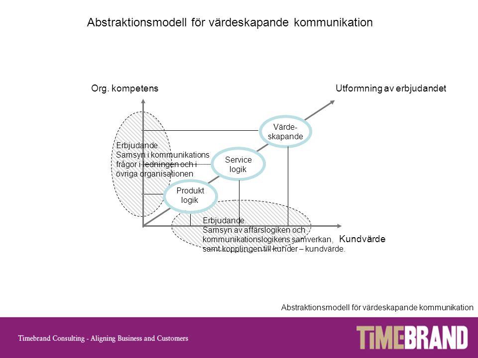 Org. kompetens Kundvärde Utformning av erbjudandet Service logik Produkt logik Värde- skapande Abstraktionsmodell för värdeskapande kommunikation Erbj