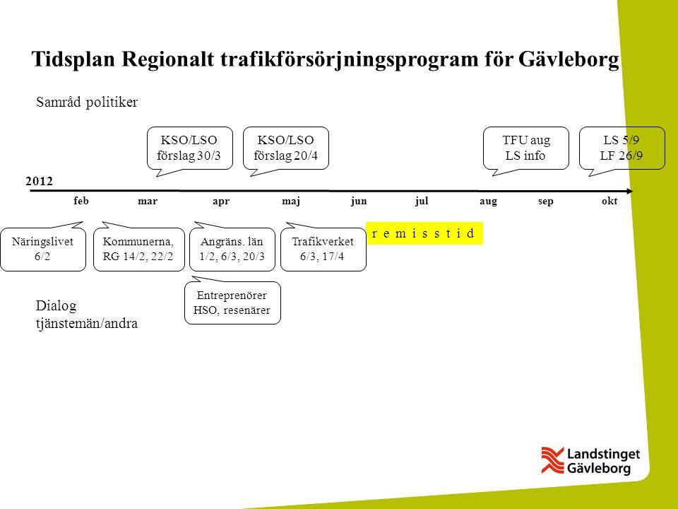 Näringslivet 6/2 Tidsplan Regionalt trafikförsörjningsprogram för Gävleborg KSO/LSO förslag 30/3 Samråd politiker KSO/LSO förslag 20/4 TFU aug LS info LS 5/9 LF 26/9 febmaraprmajjunjulaugsepokt Dialog tjänstemän/andra r e m i s s t i d Kommunerna, RG 14/2, 22/2 Angräns.