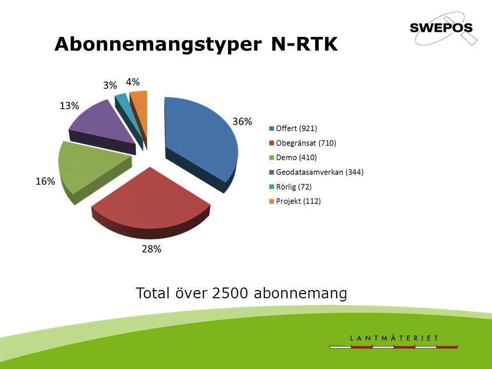 Abonnemangstyper N-RTK Total över 2500 abonnemang