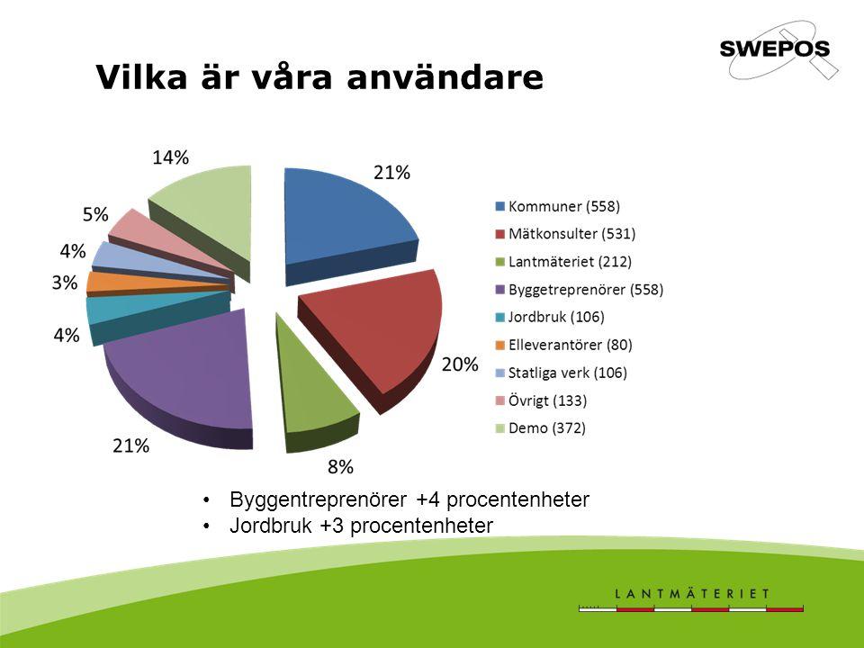 Vilka är våra användare Byggentreprenörer +4 procentenheter Jordbruk +3 procentenheter
