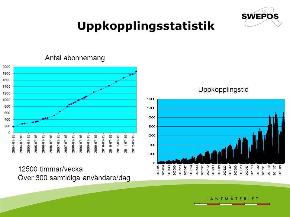 Uppkopplingsstatistik Antal abonnemang Uppkopplingstid 12500 timmar/vecka Över 300 samtidiga användare/dag