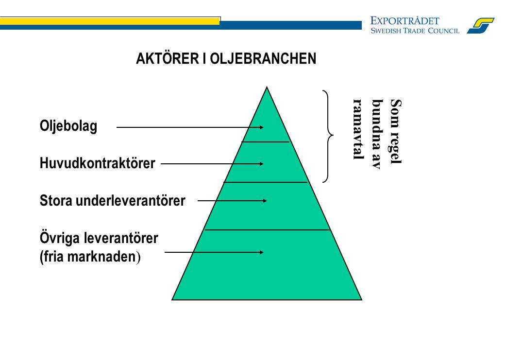 AKTÖRER I OLJEBRANCHEN Oljebolag Huvudkontraktörer Stora underleverantörer Övriga leverantörer (fria marknaden ) Som regel bundna av ramavtal
