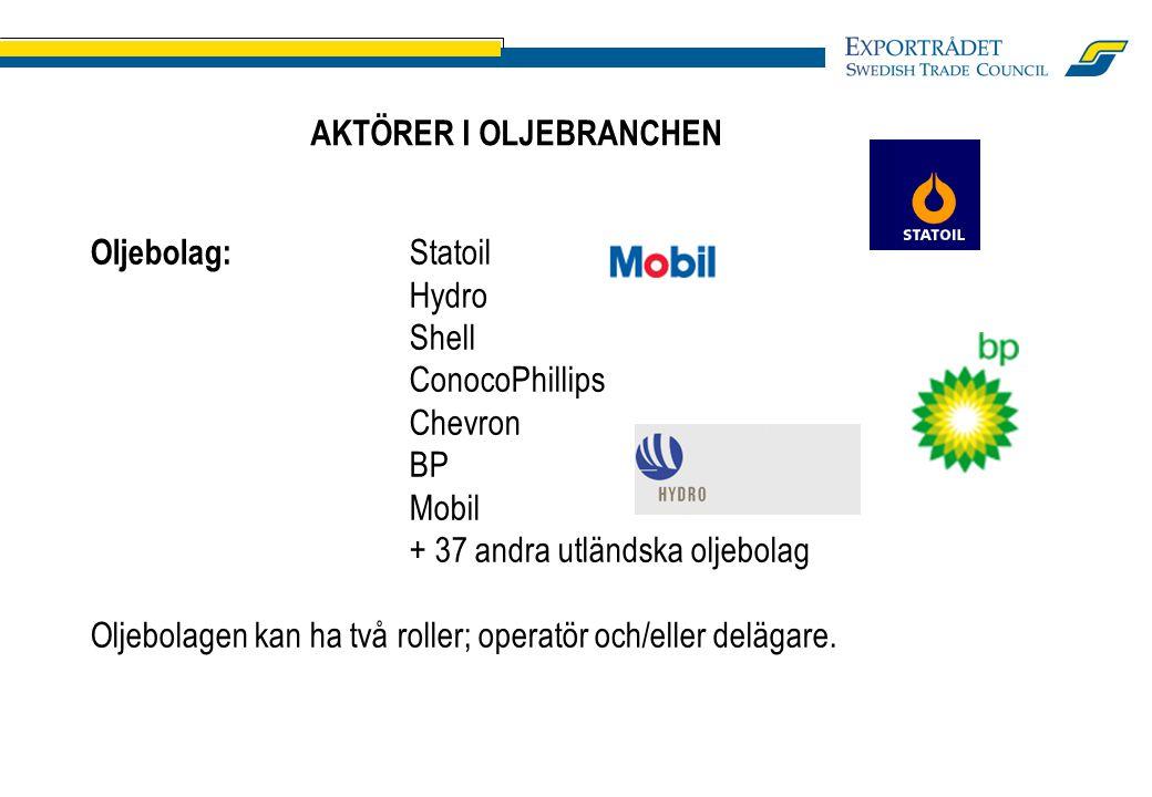 AKTÖRER I OLJEBRANCHEN Oljebolag: Statoil Hydro Shell ConocoPhillips Chevron BP Mobil + 37 andra utländska oljebolag Oljebolagen kan ha två roller; operatör och/eller delägare.