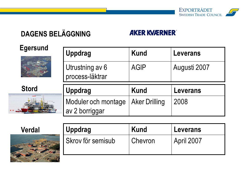 DAGENS BELÄGGNING UppdragKundLeverans Moduler och montage av 2 borriggar Aker Drilling2008 UppdragKundLeverans Utrustning av 6 process-läktrar AGIPAugusti 2007 UppdragKundLeverans Skrov för semisubChevronApril 2007 Egersund Stord Verdal