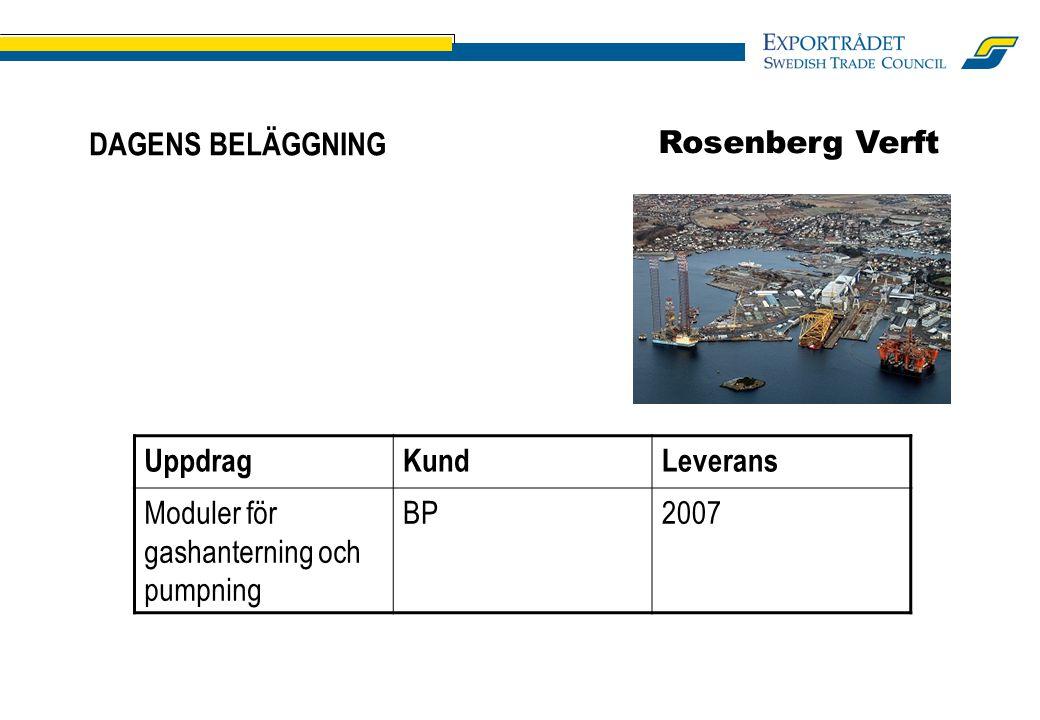 DAGENS BELÄGGNING UppdragKundLeverans Moduler för gashanterning och pumpning BP2007 Rosenberg Verft