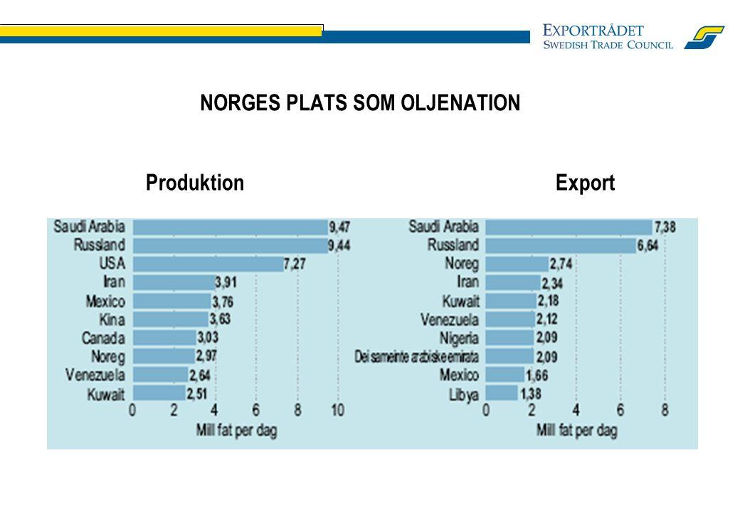 NORGES PLATS SOM OLJENATION ProduktionExport