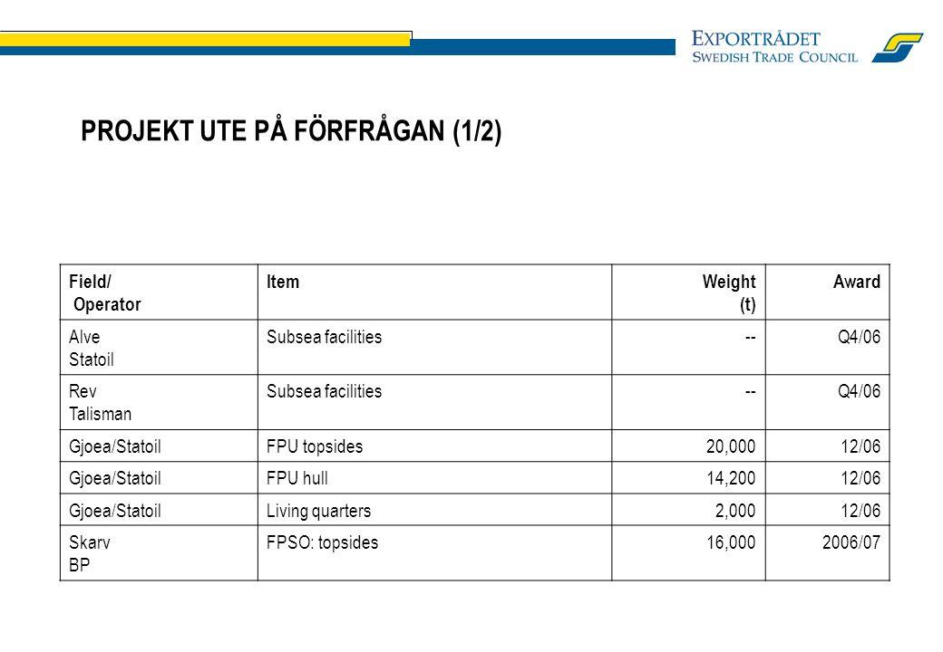 PROJEKT UTE PÅ FÖRFRÅGAN (1/2) Field/ Operator ItemWeight (t) Award Alve Statoil Subsea facilities--Q4/06 Rev Talisman Subsea facilities--Q4/06 Gjoea/StatoilFPU topsides20,00012/06 Gjoea/StatoilFPU hull14,20012/06 Gjoea/StatoilLiving quarters2,00012/06 Skarv BP FPSO: topsides16,0002006/07