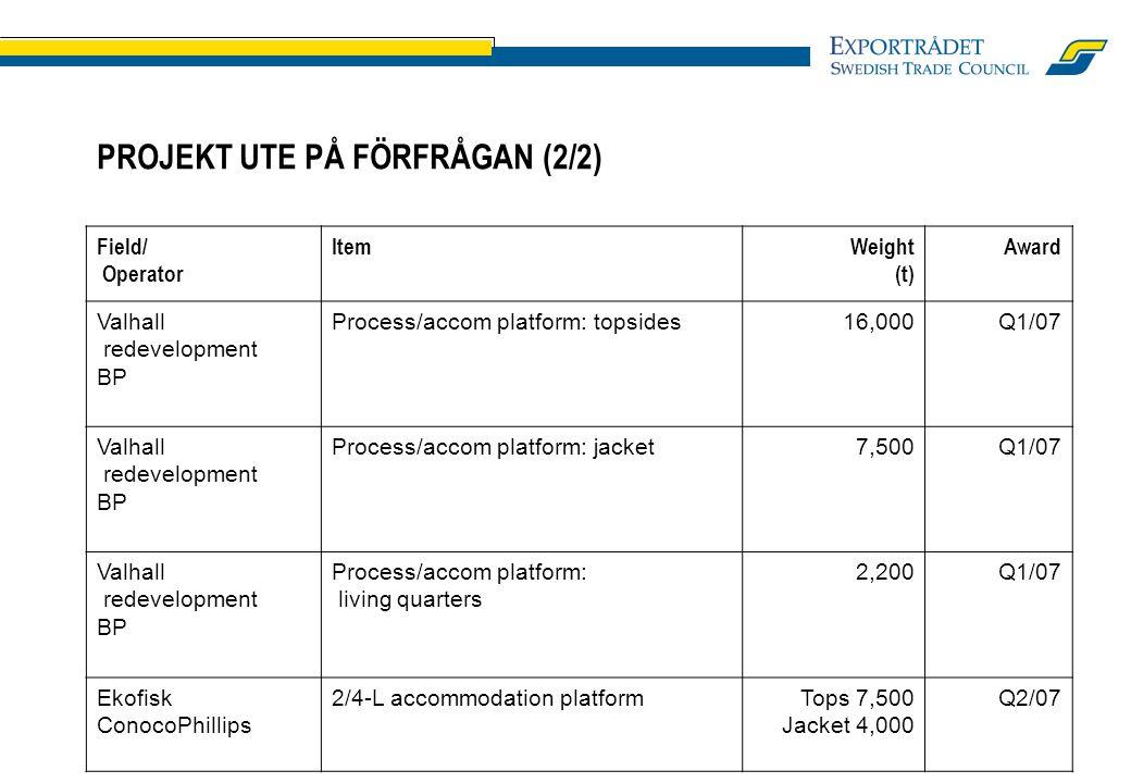 PROJEKT UTE PÅ FÖRFRÅGAN (2/2) Field/ Operator ItemWeight (t) Award Valhall redevelopment BP Process/accom platform: topsides16,000 Q1/07 Valhall redevelopment BP Process/accom platform: jacket7,500Q1/07 Valhall redevelopment BP Process/accom platform: living quarters 2,200Q1/07 Ekofisk ConocoPhillips 2/4-L accommodation platformTops 7,500 Jacket 4,000 Q2/07