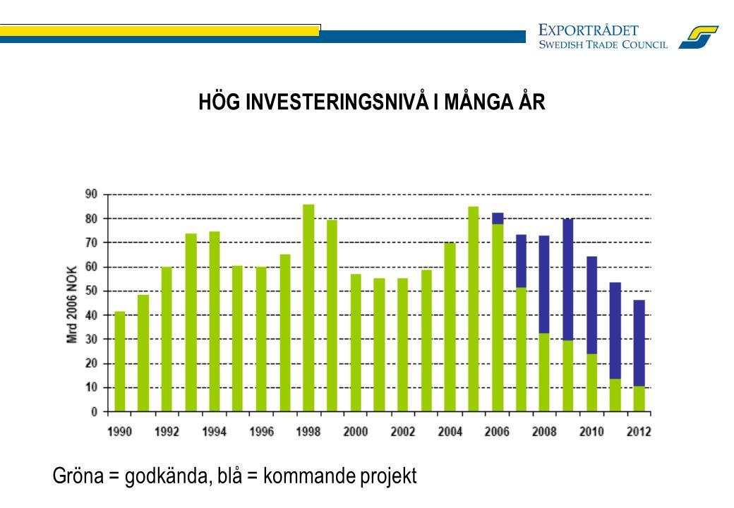 HÖG INVESTERINGSNIVÅ I MÅNGA ÅR Gröna = godkända, blå = kommande projekt