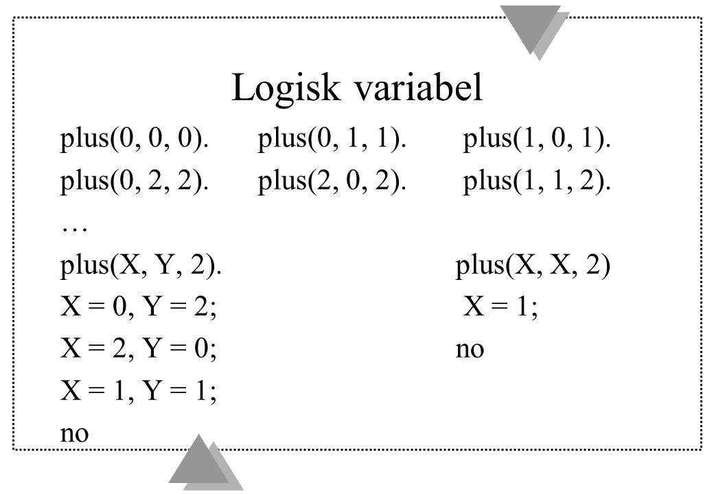 Logisk variabel plus(0, 0, 0). plus(0, 1, 1). plus(1, 0, 1). plus(0, 2, 2). plus(2, 0, 2). plus(1, 1, 2). … plus(X, Y, 2).plus(X, X, 2) X = 0, Y = 2;