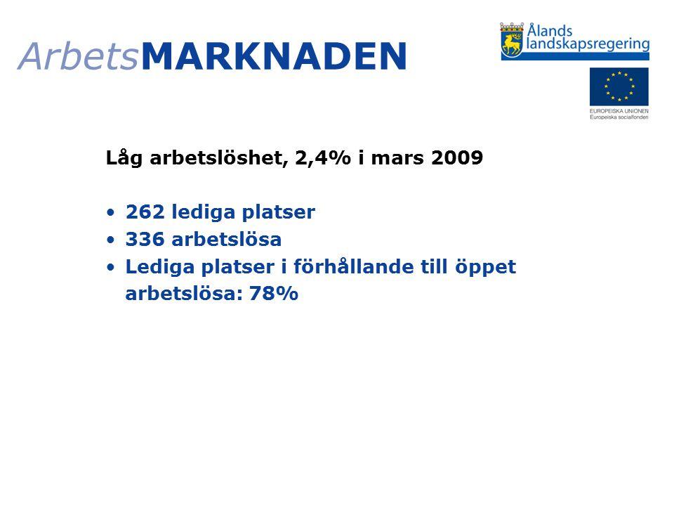 ArbetsMARKNADEN Låg arbetslöshet, 2,4% i mars 2009 262 lediga platser 336 arbetslösa Lediga platser i förhållande till öppet arbetslösa: 78%