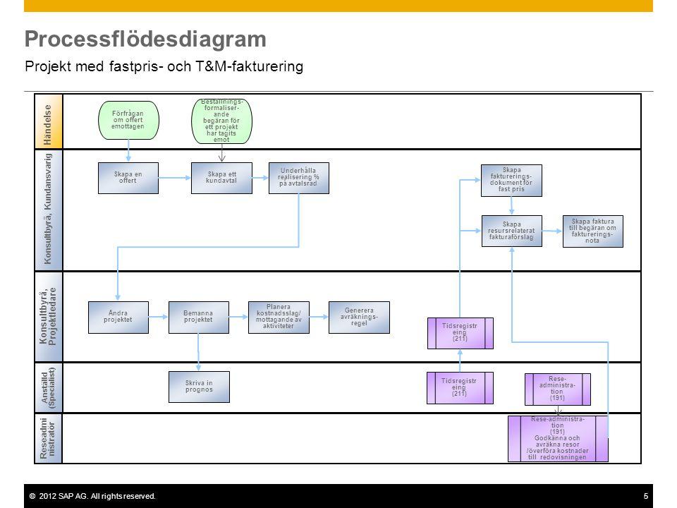 ©2012 SAP AG. All rights reserved.5 Processflödesdiagram Projekt med fastpris- och T&M-fakturering Konsultbyrå, Kundansvarig Konsultbyrå, Projektledar