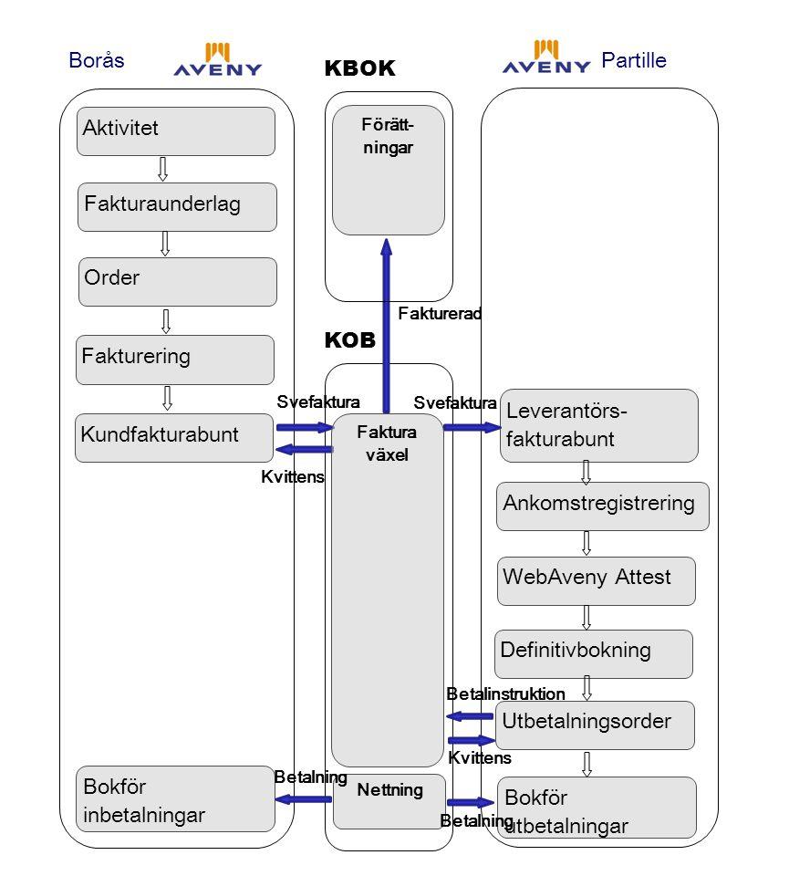 KOB Aktivitet Fakturaunderlag Order Fakturering Kundfakturabunt Bokför inbetalningar Ankomstregistrering WebAveny Attest Definitivbokning Utbetalnings