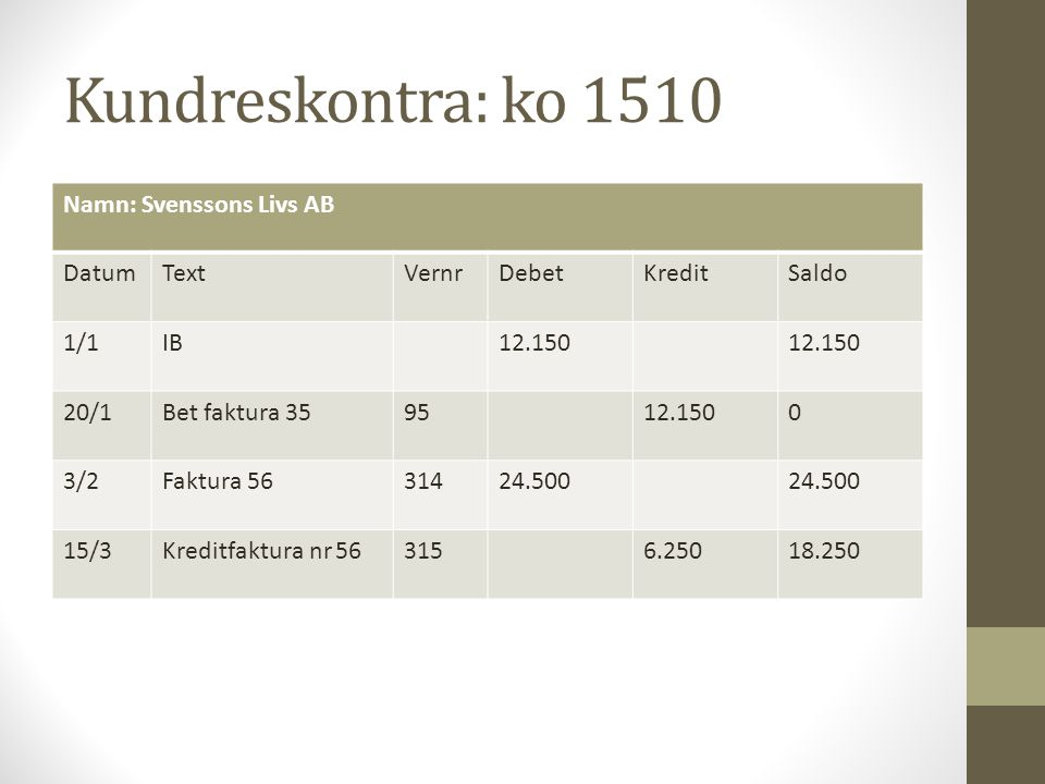 Kundreskontra: ko 1510 Namn: Svenssons Livs AB DatumTextVernrDebetKreditSaldo 1/1IB12.150 20/1Bet faktura 359512.1500 3/2Faktura 5631424.500 15/3Kredi