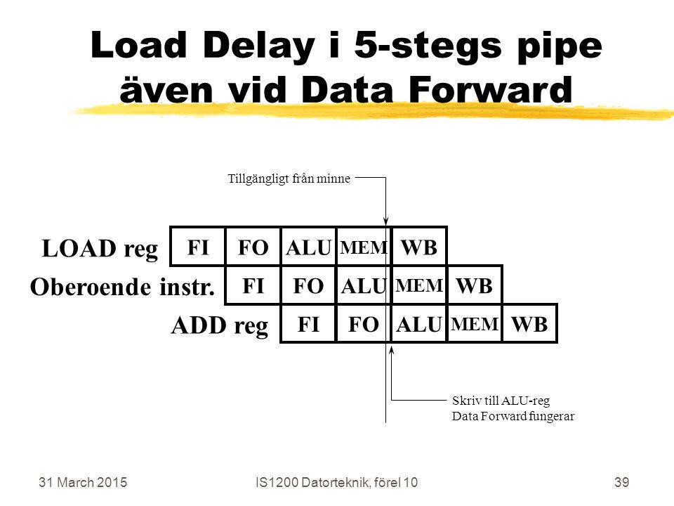 31 March 2015IS1200 Datorteknik, förel 1039 Load Delay i 5-stegs pipe även vid Data Forward LOAD reg FIFOALUWB MEM ADD reg FIFOALUWB MEM Skriv till ALU-reg Data Forward fungerar FIFOALUWB MEM Oberoende instr.
