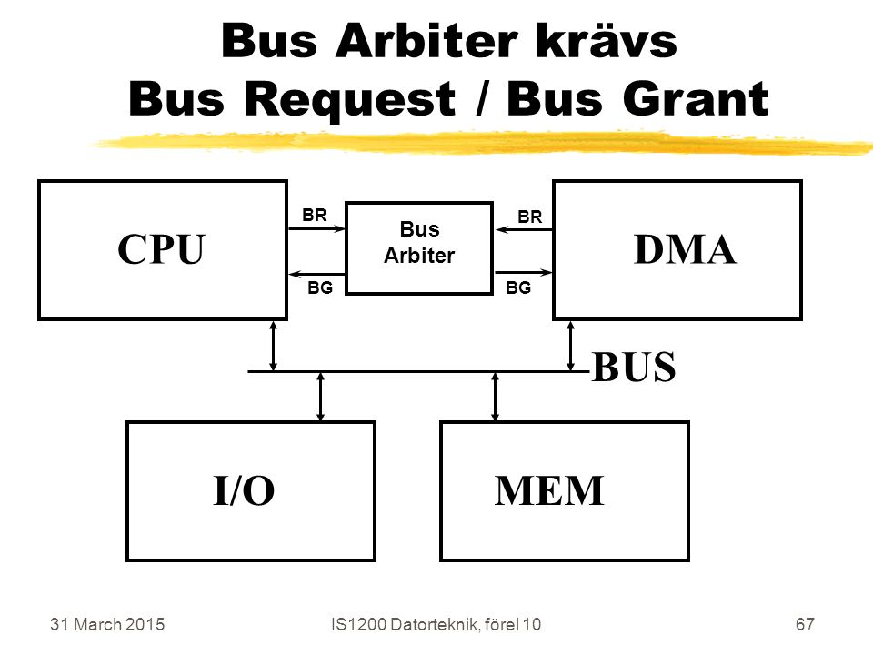 31 March 2015IS1200 Datorteknik, förel 1067 Bus Arbiter krävs Bus Request / Bus Grant CPU MEM BUS I/O DMA Bus Arbiter BR BG