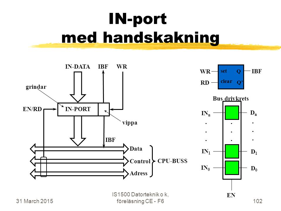 31 March 2015 IS1500 Datorteknik o k, föreläsning CE - F6102 IN-port med handskakning IN-PORT IBFWRIN-DATA EN/RD IBF Adress Data Control CPU-BUSS Q Q'