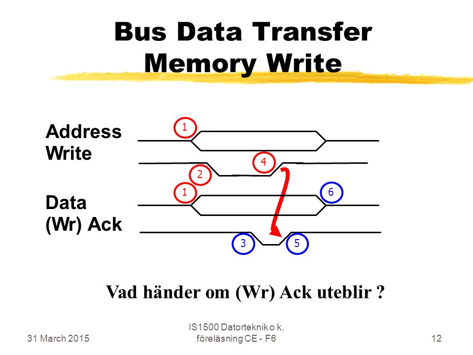 31 March 2015 IS1500 Datorteknik o k, föreläsning CE - F612 Bus Data Transfer Memory Write Address Write Vad händer om (Wr) Ack uteblir .