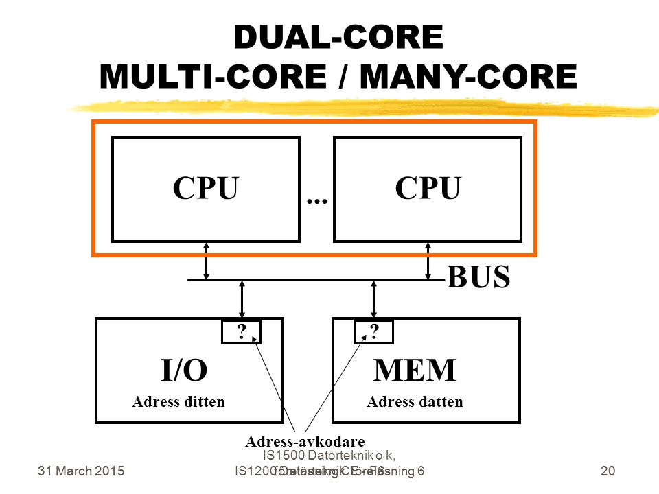 31 March 2015IS1200 Datorteknik, föreläsning 620 DUAL-CORE MULTI-CORE / MANY-CORE CPU MEM BUS I/O Adress dittenAdress datten ?? Adress-avkodare CPU 31