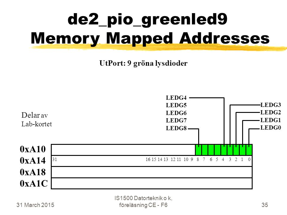 31 March 2015 IS1500 Datorteknik o k, föreläsning CE - F635 de2_pio_greenled9 Memory Mapped Addresses 0xA10 0xA14 0xA18 0xA1C 31 16 15 14 13 12 11 10