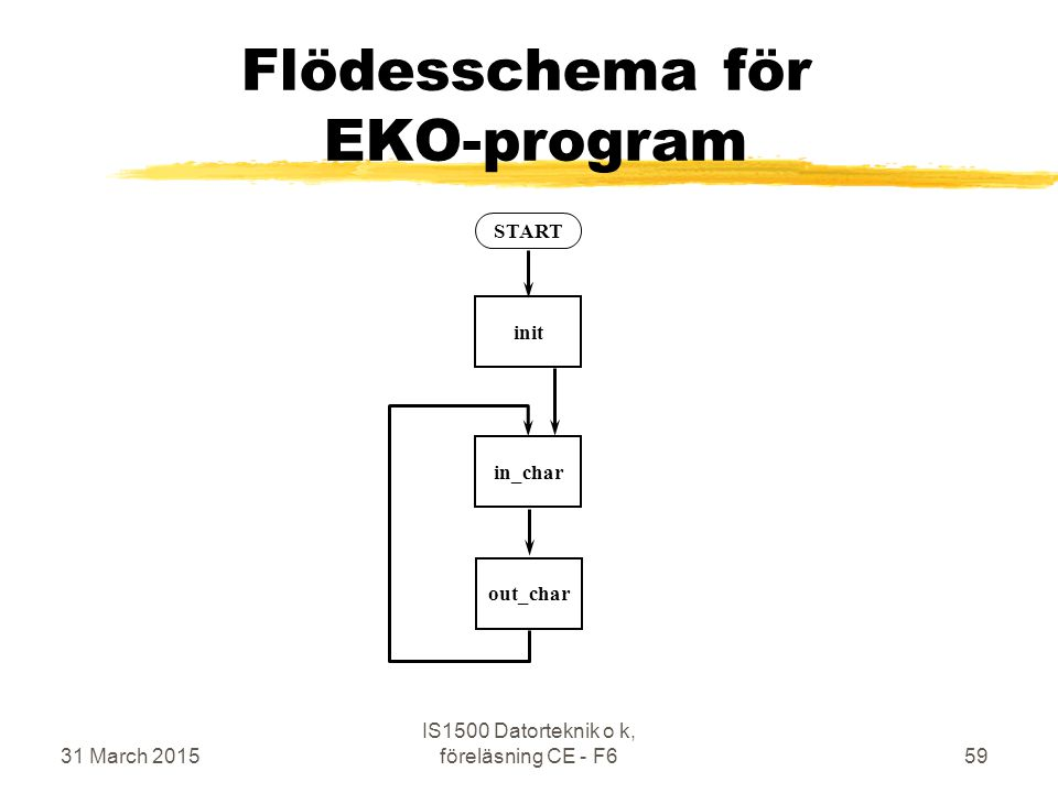 31 March 2015 IS1500 Datorteknik o k, föreläsning CE - F659 Flödesschema för EKO-program START in_char out_char init