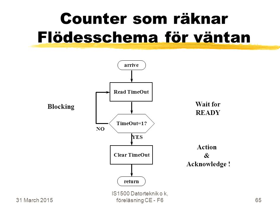 31 March 2015 IS1500 Datorteknik o k, föreläsning CE - F665 Counter som räknar Flödesschema för väntan arrive return TimeOut=1 Read TimeOut YES NO Clear TimeOut Wait for READY Action & Acknowledge .