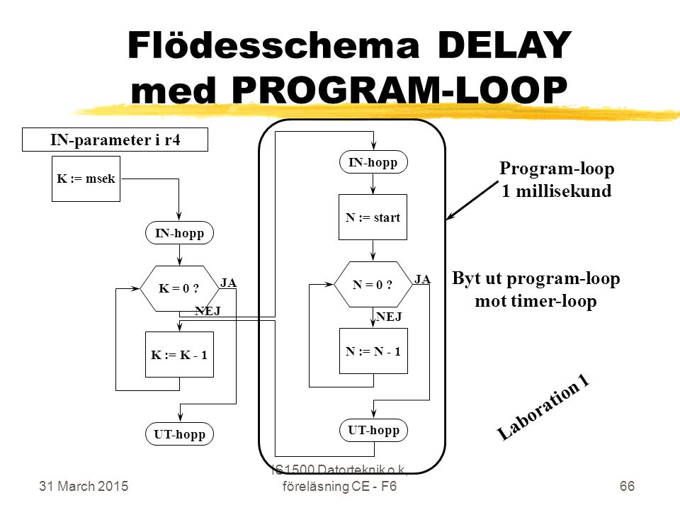 31 March 2015 IS1500 Datorteknik o k, föreläsning CE - F666 Flödesschema DELAY med PROGRAM-LOOP N := startN := N - 1N = 0 .
