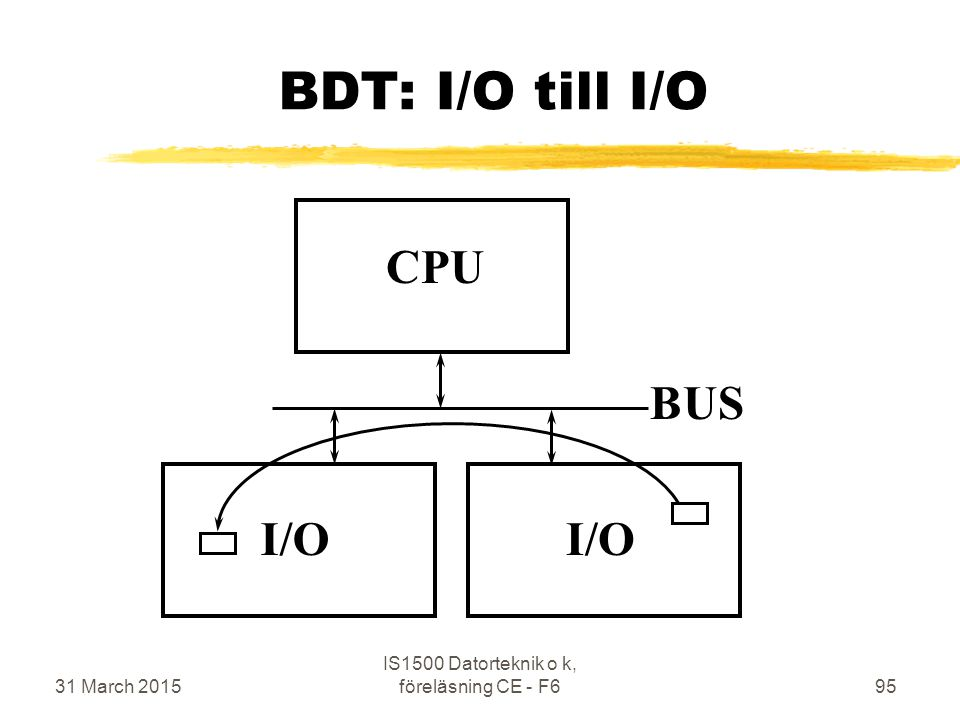 31 March 2015 IS1500 Datorteknik o k, föreläsning CE - F695 BDT: I/O till I/O CPU BUS I/O