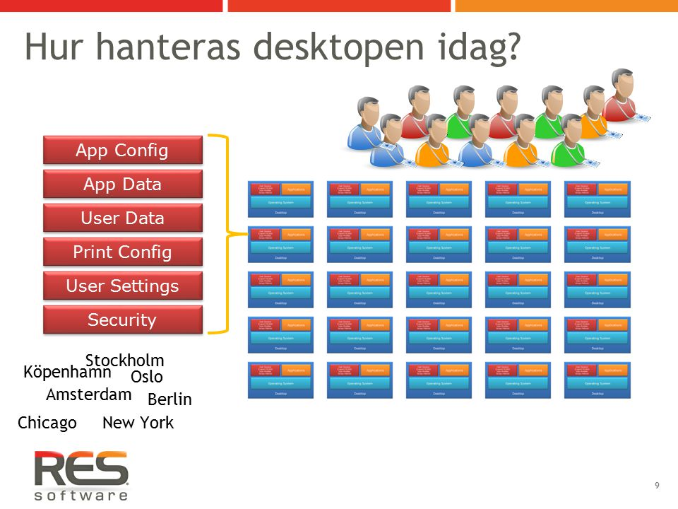 Hur hanteras desktopen idag? 9 Desktop User Session (Logon) Scripts User Profiles Group Policies User Session (Logon) Scripts User Profiles Group Poli