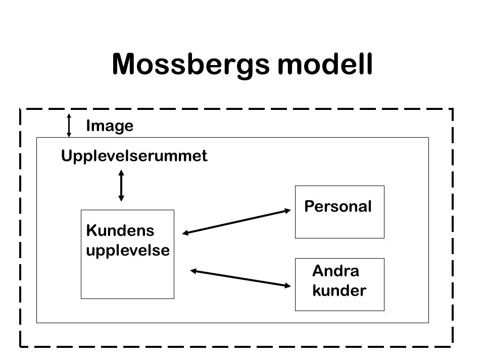 Mossbergs modell Upplevelserummet Kundens upplevelse Personal Andra kunder Image