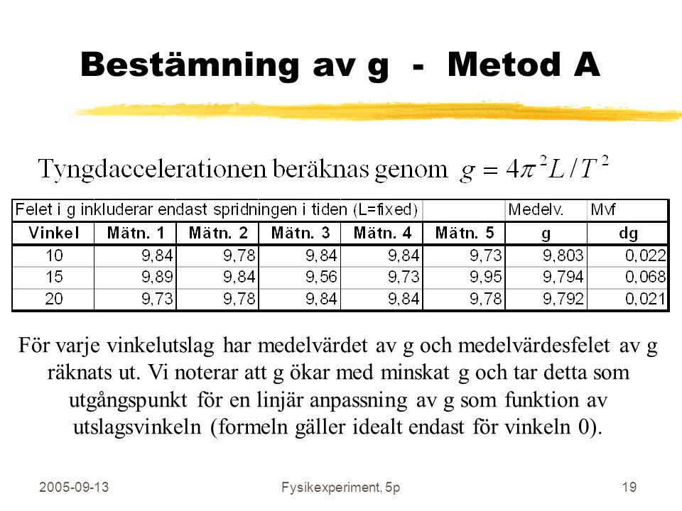 2005-09-13Fysikexperiment, 5p19 Bestämning av g - Metod A För varje vinkelutslag har medelvärdet av g och medelvärdesfelet av g räknats ut. Vi noterar