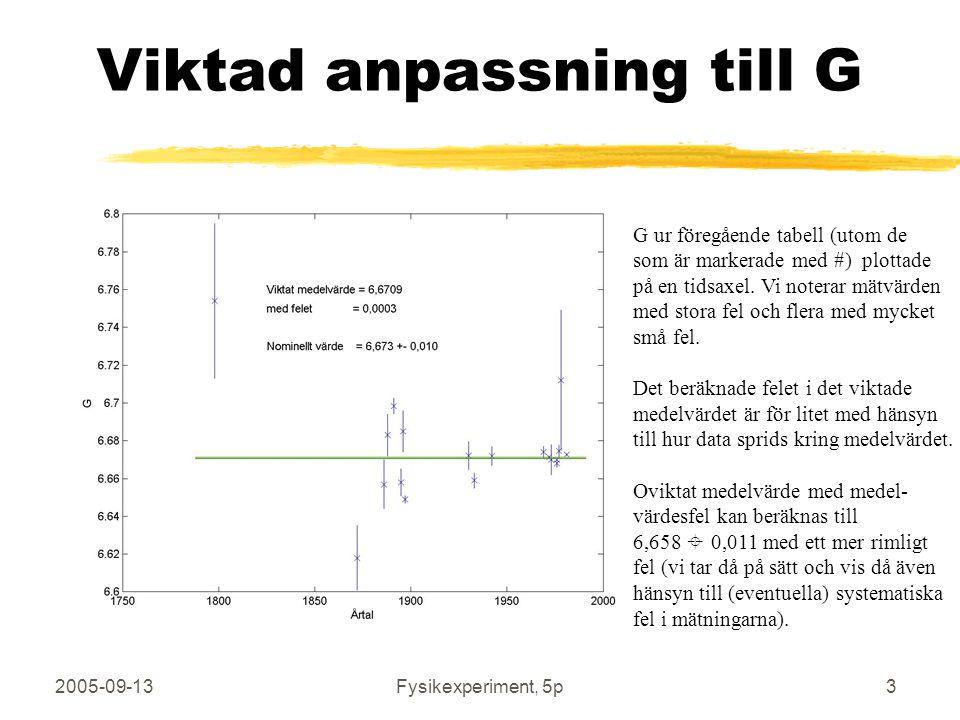 2005-09-13Fysikexperiment, 5p3 Viktad anpassning till G G ur föregående tabell (utom de som är markerade med #) plottade på en tidsaxel. Vi noterar mä