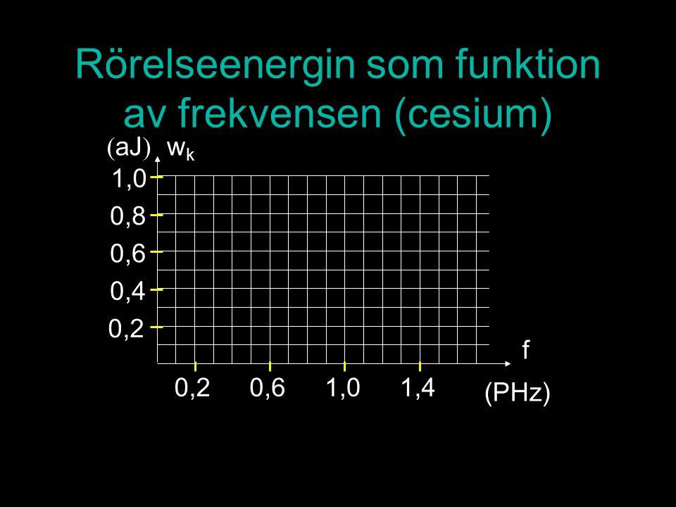 Rörelseenergin som funktion av frekvensen (cesium) 0,2 0,4 0,6 0,8 1,0 ( aJ ) wkwk f 0,20,61,01,4 (PHz)