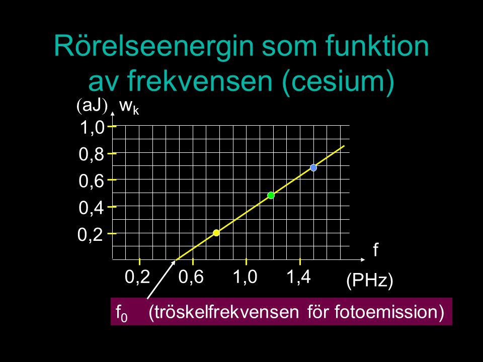 Rörelseenergin som funktion av frekvensen (cesium) f 0 (tröskelfrekvensen för fotoemission) 0,2 0,4 0,6 0,8 1,0 ( aJ ) wkwk f 0,20,61,01,4 (PHz)