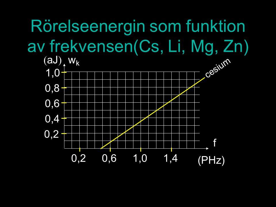Rörelseenergin som funktion av frekvensen(Cs, Li, Mg, Zn) cesium 0,2 0,4 0,6 0,8 1,0 ( aJ ) wkwk f 0,20,61,01,4 (PHz)