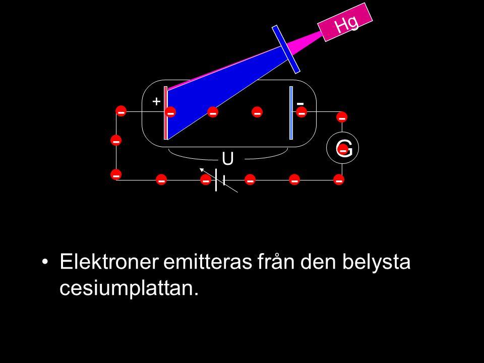 Hg U G + - ---- - - ----- - - - Elektroner emitteras från den belysta cesiumplattan.