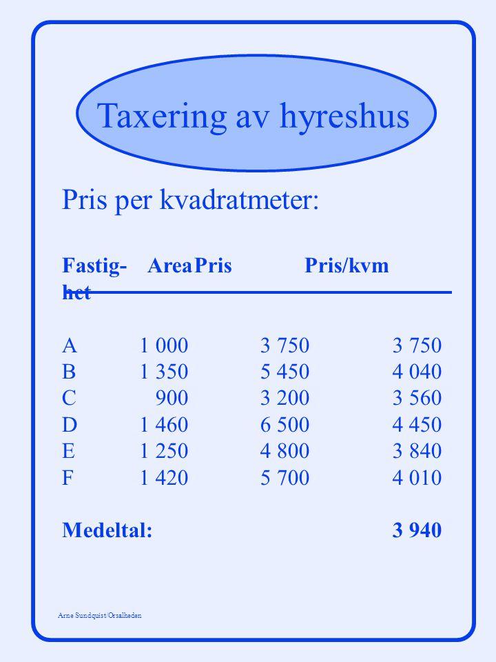 Taxering av hyreshus Arne Sundquist/Orsalheden Pris per kvadratmeter: Fastig- AreaPris Pris/kvm het A 1 000 3 7503 750 B 1 350 5 4504 040 C 900 3 2003 560 D 1 460 6 5004 450 E 1 250 4 8003 840 F 1 4205 7004 010 Medeltal:3 940