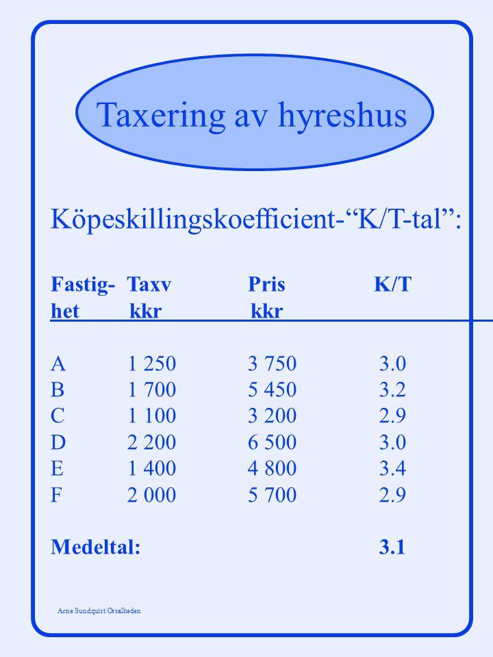 Taxering av hyreshus Arne Sundquist/Orsalheden Relativa kapitaliseringsfaktorer: Bostäder: Nivå-Värdeårsklass faktor 29 xx xx 70 - 74 xx 85 - 87 xx xx 02 - 0,4 - 2,5 0,71 xx xx 0,,89xx 1 xx xx 1,3 2,6 - 3,8 0,76 xx xx 0,92 xx 1 xx xx 1,25 4,0 - 7,0 0,81 xx xx 0,96 xx 1 xx xx 1,2 7,5 - 9,5 0,86 xx xx 0,96 xx 1 xx xx 1,15 10,0 - 12,0 0,9 xx xx 0,97 xx 1 xx xx 1,15 Lokaler: Nivå-Värdeårsklass faktor29 xx xx 70 - 75 xx 82 - 87 xx xx 98 - 0,4 - 12,0 0,87 xx xx 0,95 xx 1 xx xx 1,09