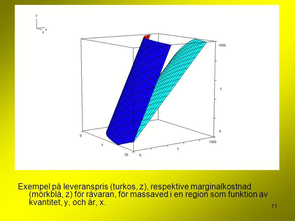 11 Exempel på leveranspris (turkos, z), respektive marginalkostnad (mörkblå, z) för råvaran, för massaved i en region som funktion av kvantitet, y, och år, x.