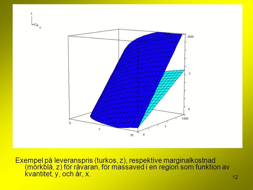 12 Exempel på leveranspris (turkos, z), respektive marginalkostnad (mörkblå, z) för råvaran, för massaved i en region som funktion av kvantitet, y, och år, x.