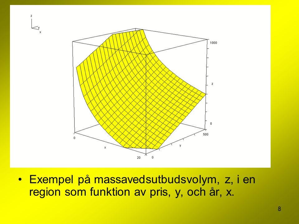 8 Exempel på massavedsutbudsvolym, z, i en region som funktion av pris, y, och år, x.