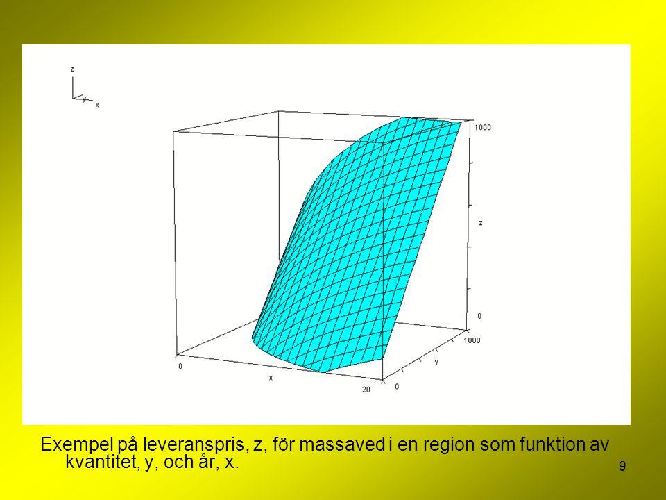 10 Exempel på leveranspris (turkos, z), respektive marginalkostnad (mörkblå, z) för råvaran, för massaved i en region som funktion av kvantitet, y, och år, x.