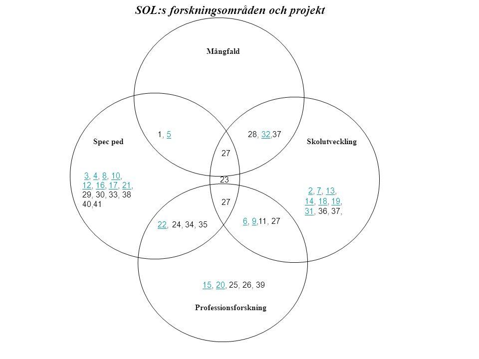 Spec pedSkolutveckling Mångfald SOL:s forskningsområden och projekt 3, 4, 8, 10,34810 1212, 16, 17, 21,161721 29, 30, 33, 38 40,41 2, 7, 13, 2713 1414