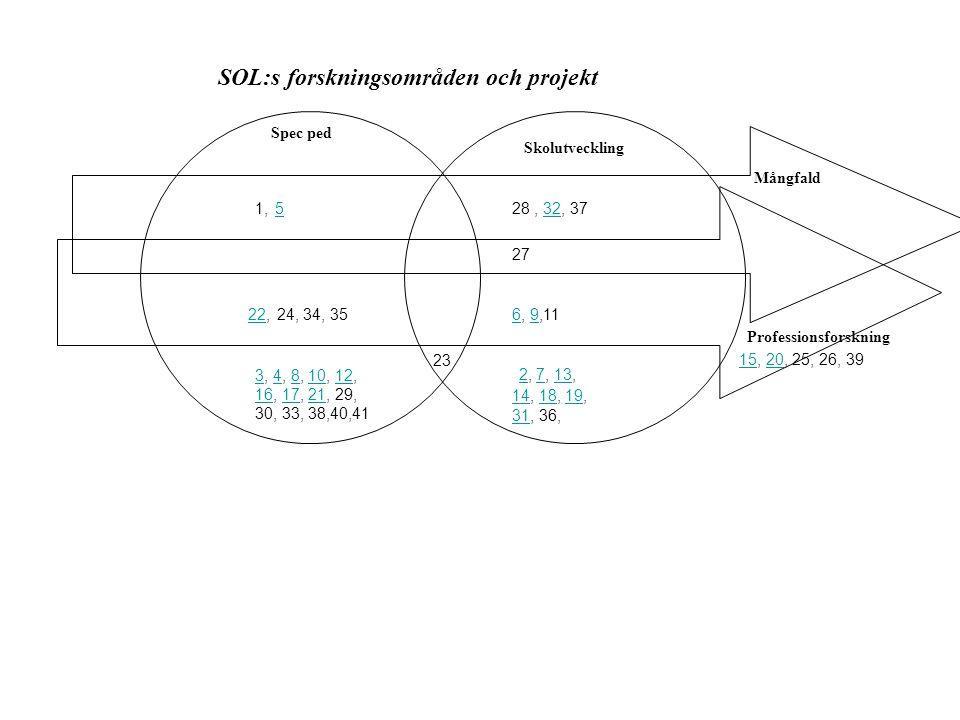 Spec ped Skolutveckling Professionsforskning SOL:s forskningsområden och projekt 33, 4, 8, 10, 12,481012 1616, 17, 21, 29,1721 30, 33, 38,40,41 2, 7,